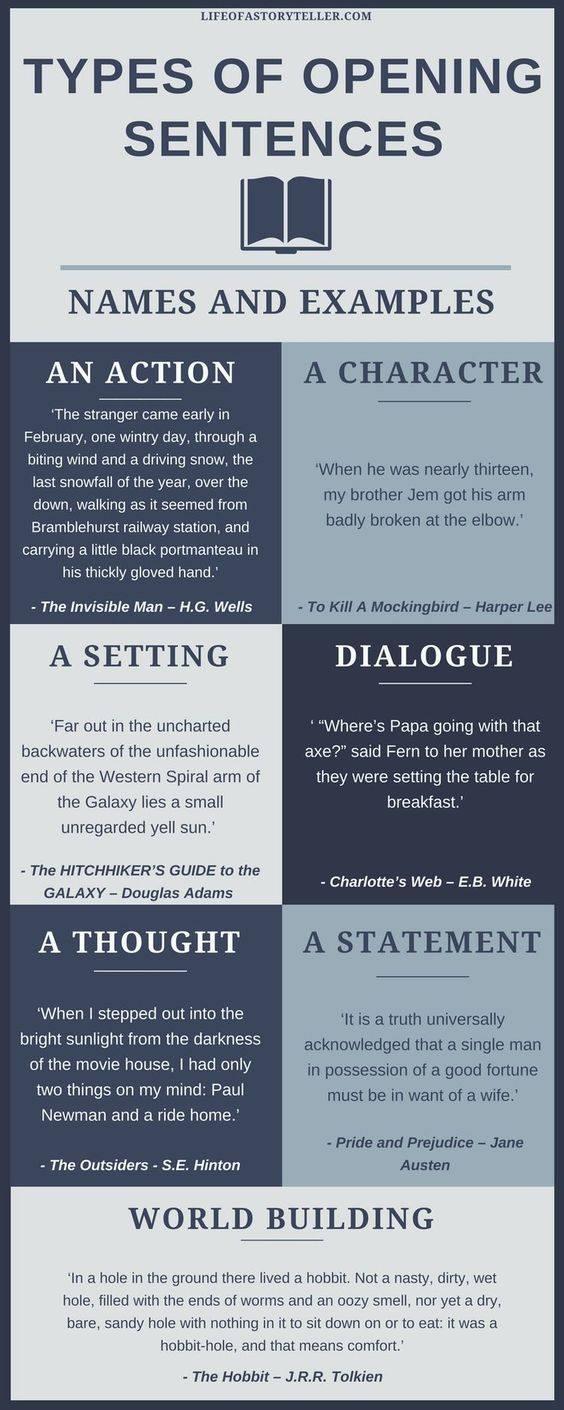 opening sentences